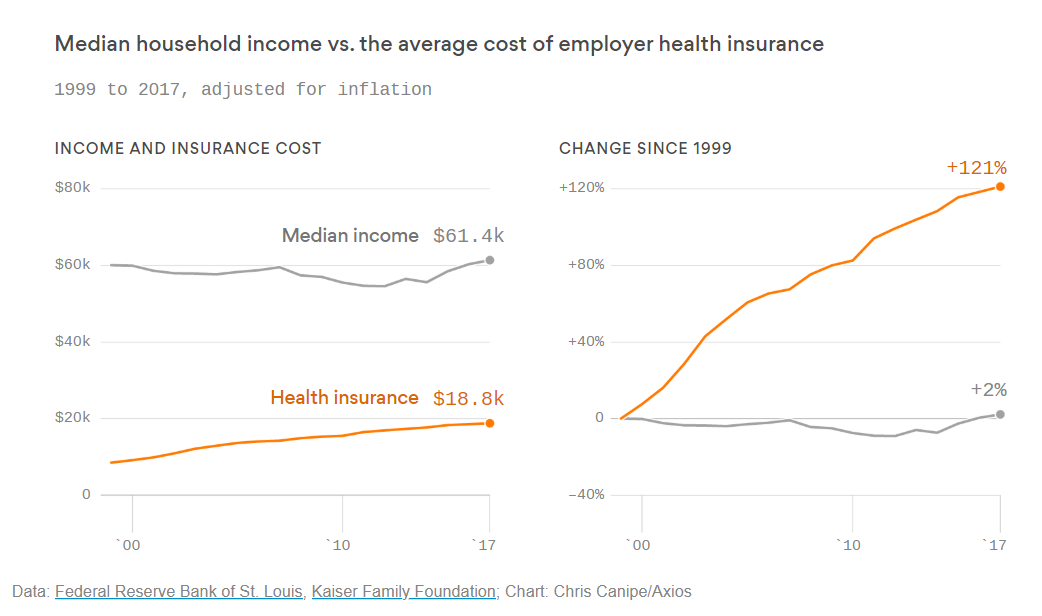 Median household income vs. health insurance costs ...